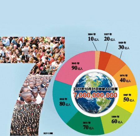 人口问题图片_世界各国人口问题