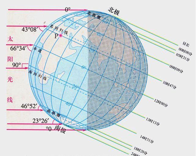冬至日太阳直射点在哪 冬至日太阳直射点在哪个半球