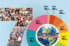 世界70亿人口_世界70亿人口日漫画选登 人口导报